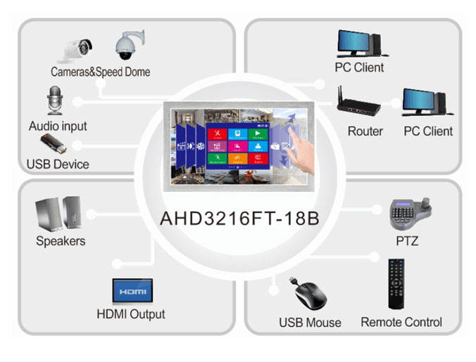 Dvr-Recorder 3 Kanal AHD NVR DVR multi in 1 Gestalt auf 21,5 Zoll LCD-Touch Screen